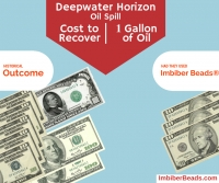 Deepwater Horizon Oil Spill - Cost Of Recovery