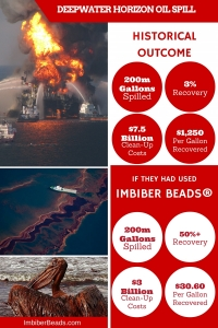 Deepwater Horizon Oil Spill, What If?