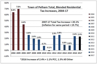 Pelham's 2017 Residential Taxes Increase by 2.3%