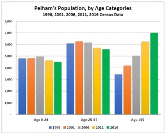 Pelham Changing Through the Years