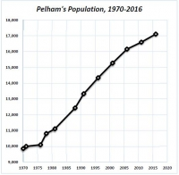 Mayor Dave: Pelham's Population Growth from the 1970s