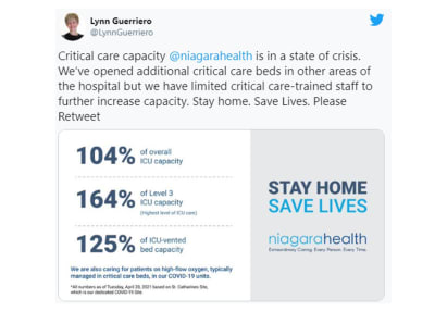 Critical Care Capacity at Niagara Health