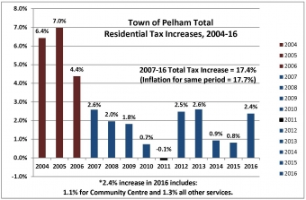 Pelham's 2016 Residential Taxes Increases by 2.4%