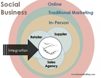 What is Social Business?